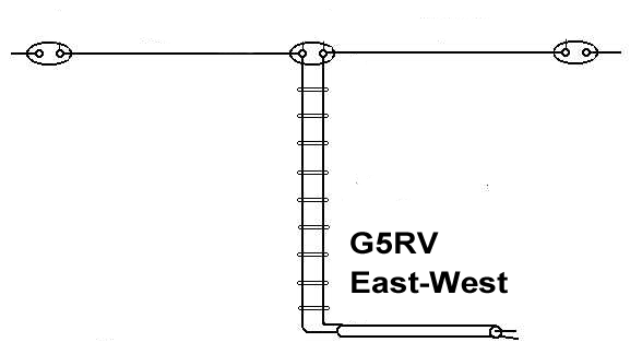G5RV East-West (10-160m)
